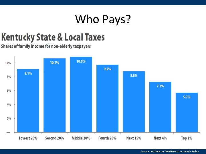 Who Pays? Source: Institute on Taxation and Economic Policy