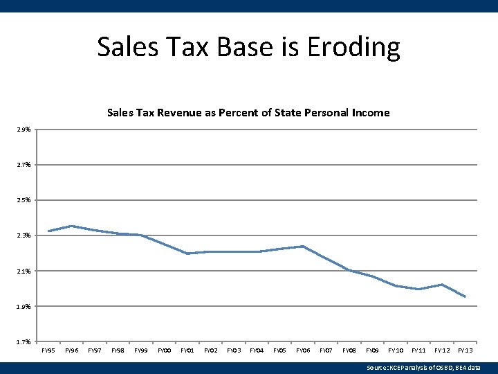 Sales Tax Base is Eroding Sales Tax Revenue as Percent of State Personal Income