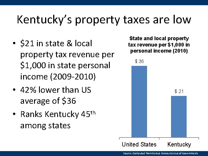 Kentucky's property taxes are low • $21 in state & local property tax revenue