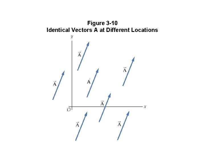 Figure 3 -10 Identical Vectors A at Different Locations