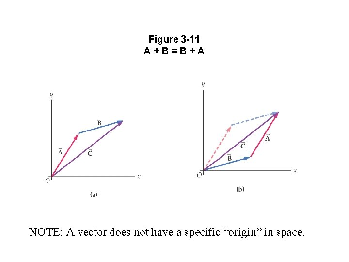 """Figure 3 -11 A+B=B+A NOTE: A vector does not have a specific """"origin"""" in"""