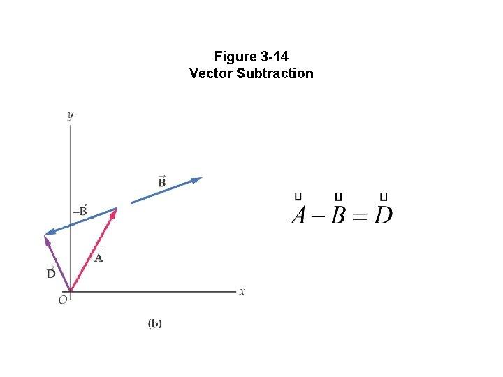 Figure 3 -14 Vector Subtraction