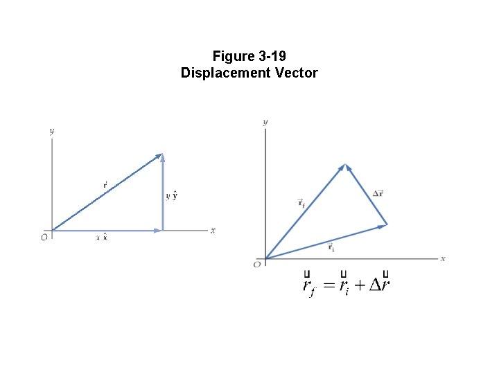 Figure 3 -19 Displacement Vector