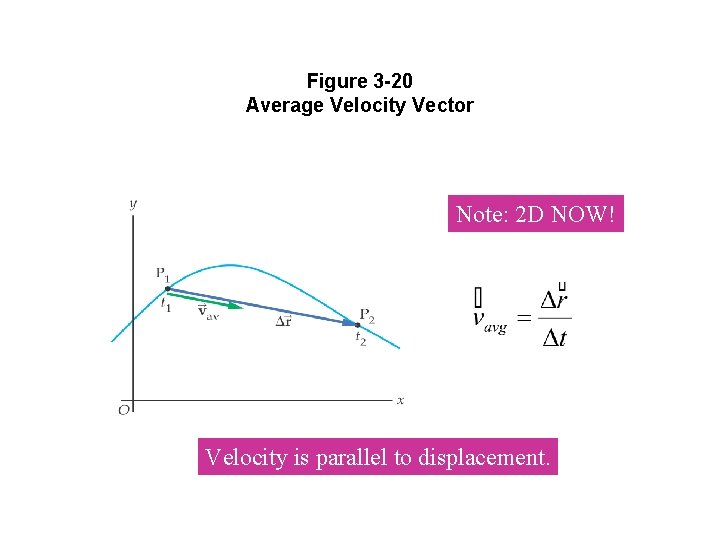 Figure 3 -20 Average Velocity Vector Note: 2 D NOW! Velocity is parallel to