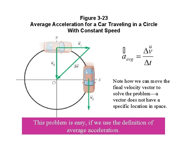Figure 3 -23 Average Acceleration for a Car Traveling in a Circle With Constant