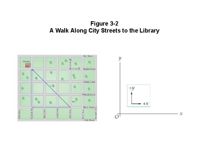 Figure 3 -2 A Walk Along City Streets to the Library