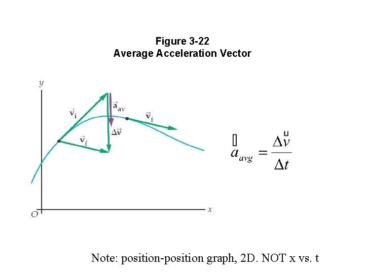 Figure 3 -22 Average Acceleration Vector Note: position-position graph, 2 D. NOT x vs.
