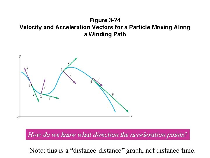 Figure 3 -24 Velocity and Acceleration Vectors for a Particle Moving Along a Winding