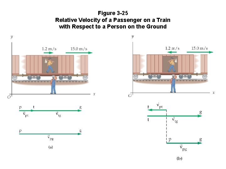 Figure 3 -25 Relative Velocity of a Passenger on a Train with Respect to