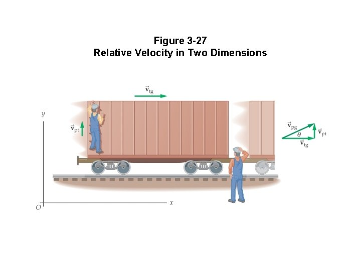 Figure 3 -27 Relative Velocity in Two Dimensions