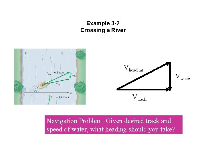 Example 3 -2 Crossing a River Vheading Vtrack Navigation Problem: Given desired track and