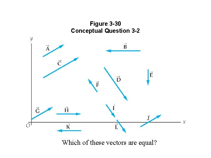 Figure 3 -30 Conceptual Question 3 -2 Which of these vectors are equal?
