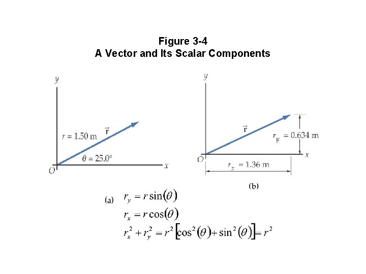 Figure 3 -4 A Vector and Its Scalar Components