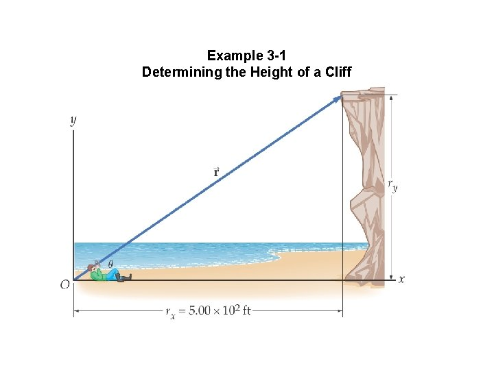 Example 3 -1 Determining the Height of a Cliff