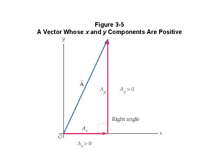 Figure 3 -5 A Vector Whose x and y Components Are Positive