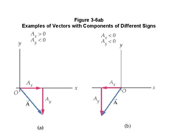 Figure 3 -6 ab Examples of Vectors with Components of Different Signs