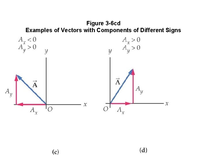 Figure 3 -6 cd Examples of Vectors with Components of Different Signs