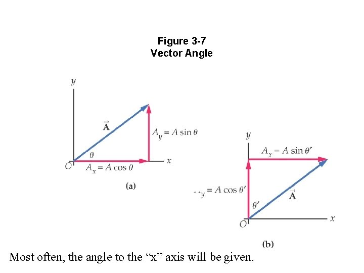 """Figure 3 -7 Vector Angle Most often, the angle to the """"x"""" axis will"""