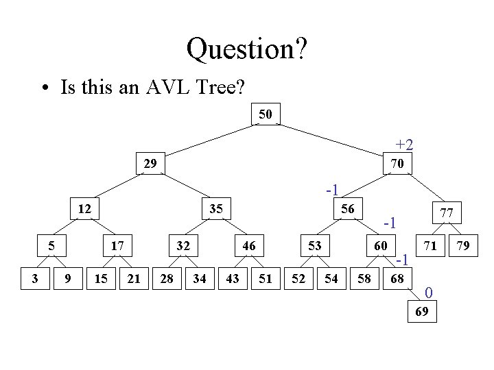 Question? • Is this an AVL Tree? 50 +2 29 70 -1 12 35