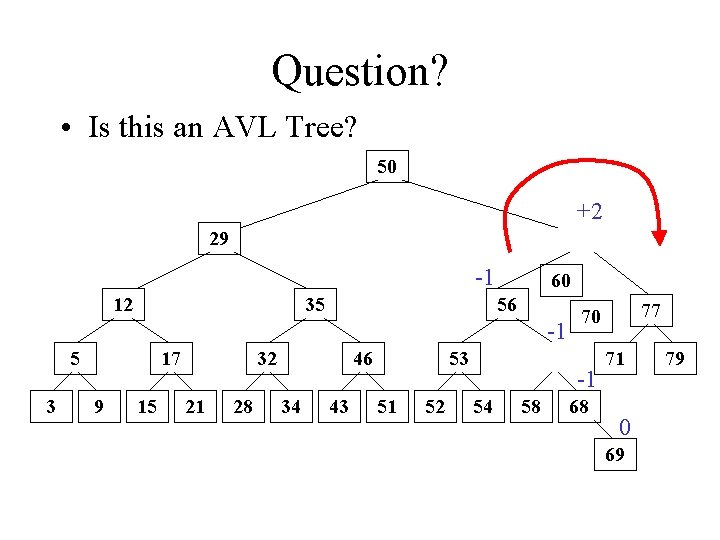 Question? • Is this an AVL Tree? 50 +2 29 -1 12 35 60