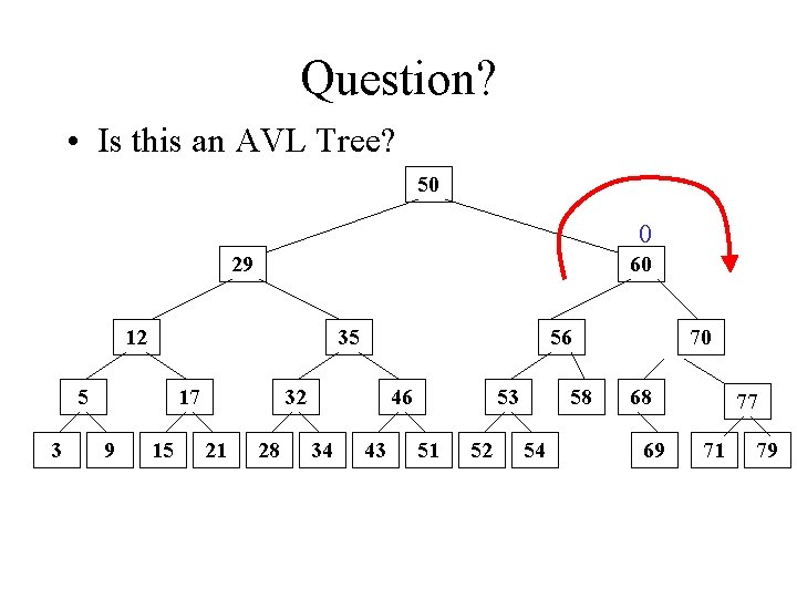 Question? • Is this an AVL Tree? 50 0 29 60 12 35 5