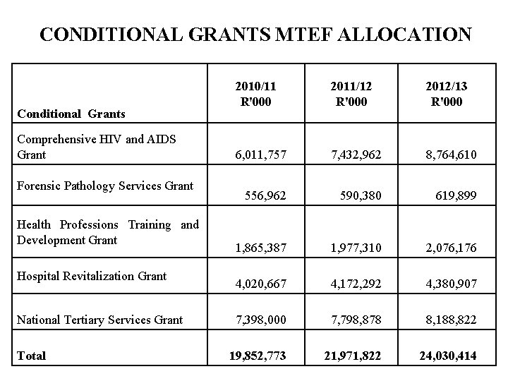 CONDITIONAL GRANTS MTEF ALLOCATION Conditional Grants Comprehensive HIV and AIDS Grant Forensic Pathology Services