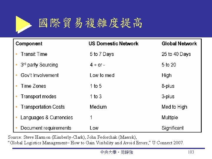 """國際貿易複雜度提高 Source: Steve Harmon (Kimberly-Clark), John Fedorchak (Maersk), """"Global Logistics Management– How to Gain"""