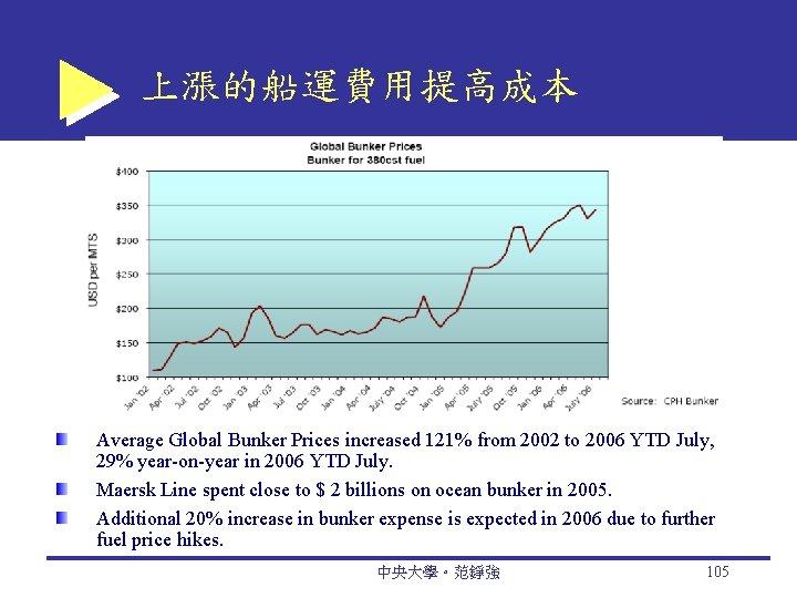 上漲的船運費用提高成本 Average Global Bunker Prices increased 121% from 2002 to 2006 YTD July, 29%