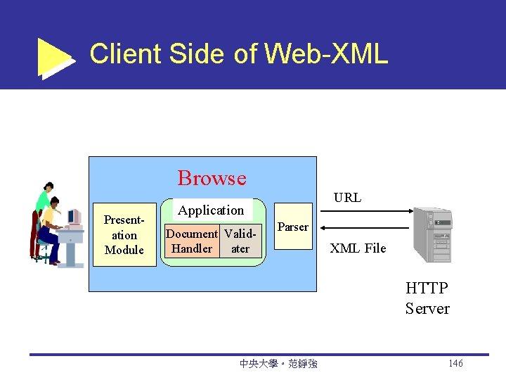 Client Side of Web-XML Presentation Module Browse r. Application Document Valid. Handler ater URL