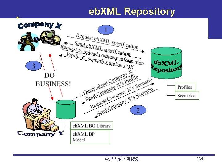 eb. XML Repository 中央大學。范錚強 154