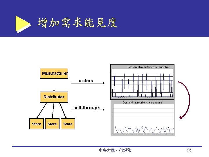 增加需求能見度 Replenishments from supplier 1400 Manufacturer 1200 1000 orders 800 600 400 200 Distributor