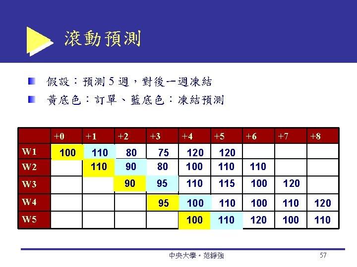 滾動預測 假設:預測 5 週,對後一週凍結 黃底色:訂單、藍底色:凍結預測 +0 W 1 W 2 W 3 W 4