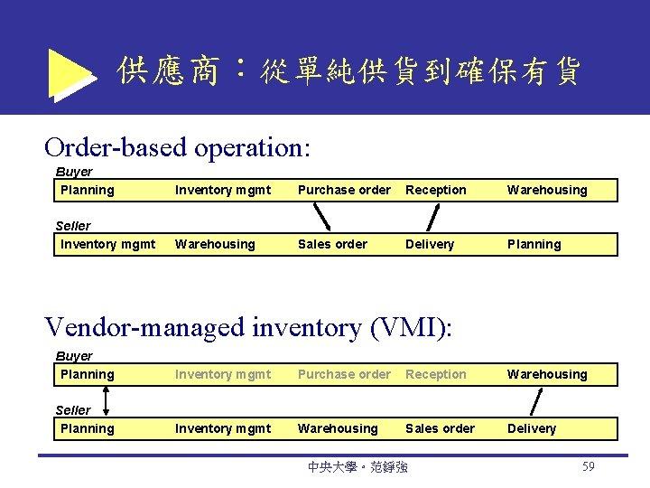 供應商:從單純供貨到確保有貨 Order-based operation: Buyer Planning Inventory mgmt Purchase order Reception Warehousing Seller Inventory mgmt