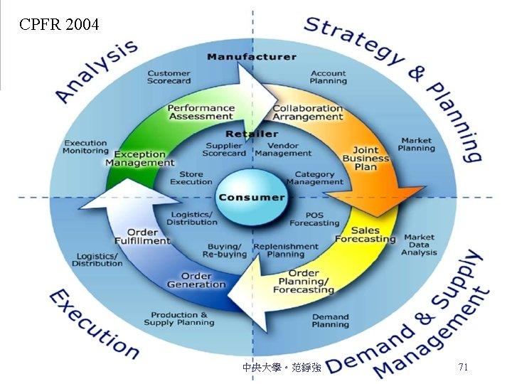 CPFR 2004 CPFR reference model 中央大學。范錚強 71