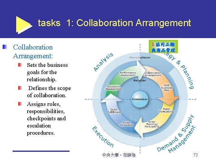 tasks 1: Collaboration Arrangement 1. 協同品類 與商品管理 Collaboration Arrangement: Sets the business goals for