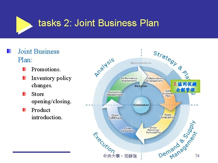 tasks 2: Joint Business Plan: Promotions. Inventory policy changes. Store opening/closing. Product introduction. 2.