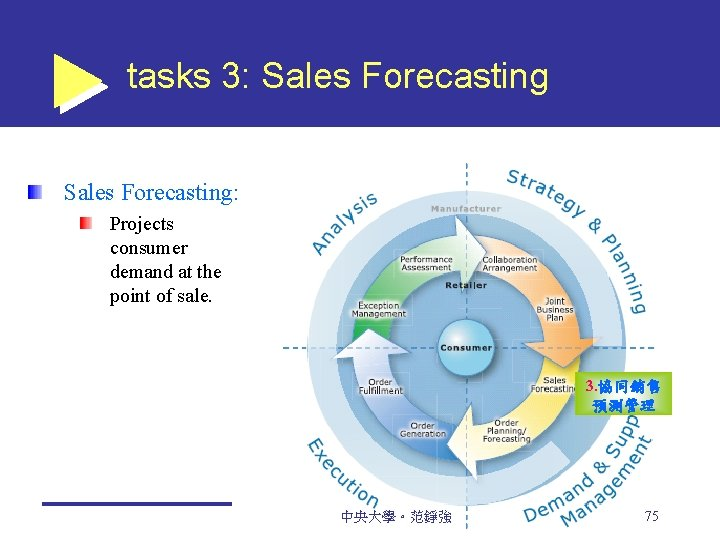 tasks 3: Sales Forecasting: Projects consumer demand at the point of sale. 3. 協同銷售