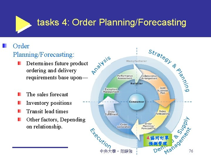 tasks 4: Order Planning/Forecasting: Determines future product ordering and delivery requirements base upon— The