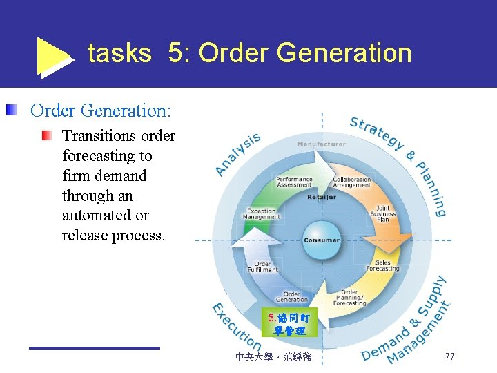 tasks 5: Order Generation: Transitions order forecasting to firm demand through an automated or