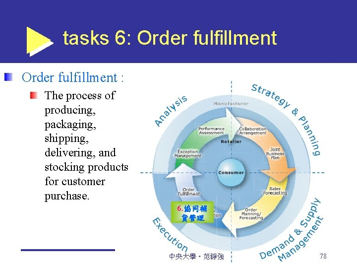 tasks 6: Order fulfillment : The process of producing, packaging, shipping, delivering, and stocking