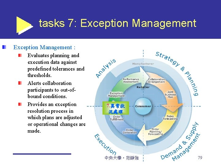 tasks 7: Exception Management : Evaluates planning and execution data against predefined tolerances and