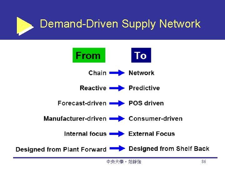 Demand-Driven Supply Network 中央大學。范錚強 86