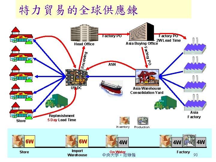 特力貿易的全球供應鍊 Factory PO Head Office Factory PO 2 W Lead Time Asia Buying Office