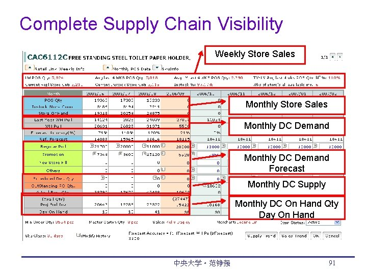 Complete Supply Chain Visibility Weekly Store Sales Monthly DC Demand Forecast Monthly DC Supply