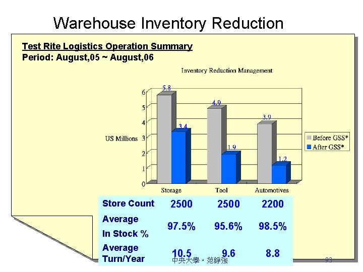 Warehouse Inventory Reduction Test Rite Logistics Operation Summary Period: August, 05 ~ August, 06
