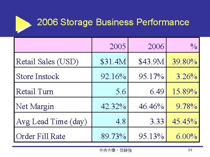 2006 Storage Business Performance 2005 2006 % Retail Sales (USD) $31. 4 M $43.