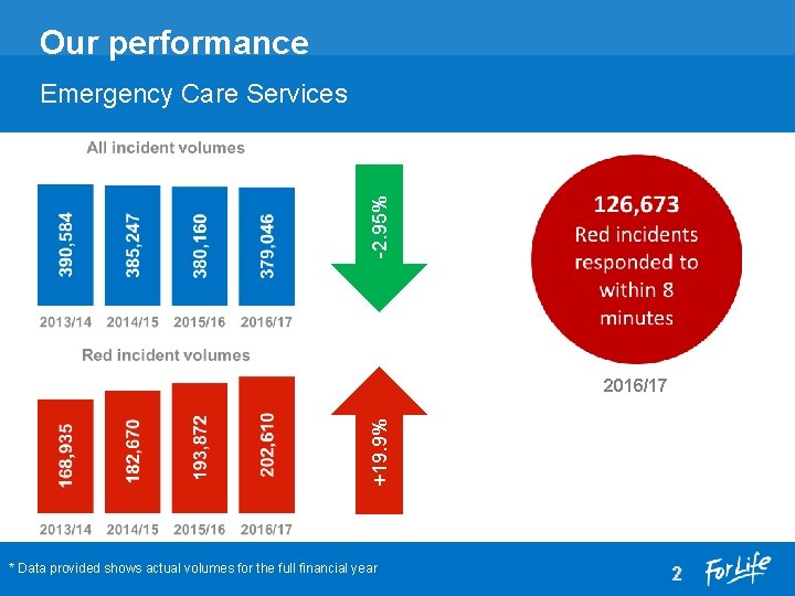 Our performance -2. 95% Emergency Care Services +19. 9% 2016/17 * Data provided shows