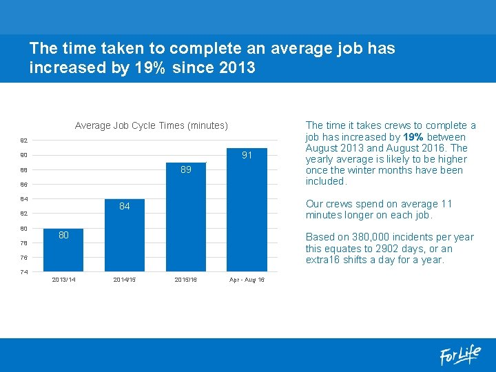 The time taken to complete an average job has increased by 19% since 2013