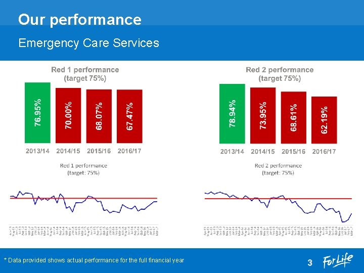 Our performance Emergency Care Services * Data provided shows actual performance for the full