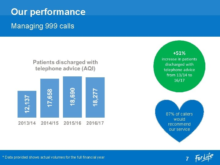 Our performance Managing 999 calls 87% of callers would recommend our service * Data